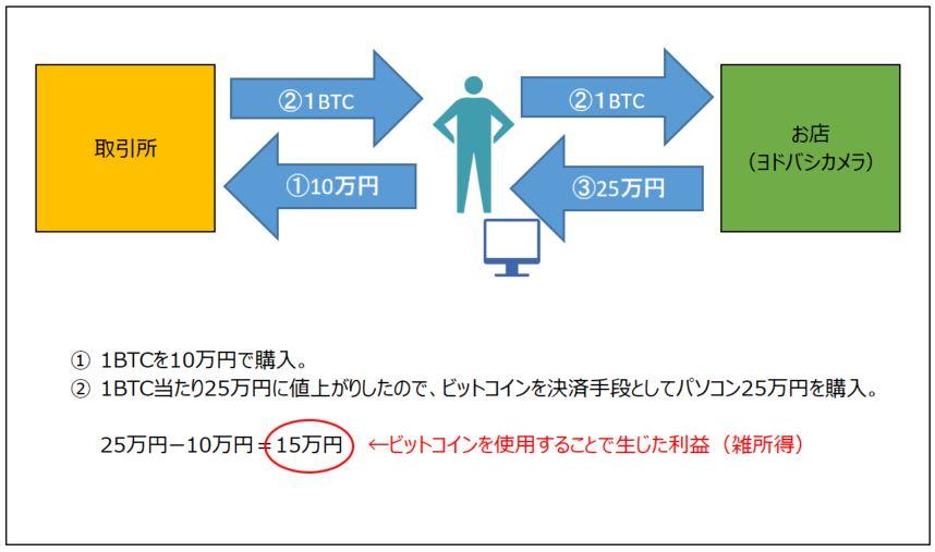 【ビットコイン税務】国税庁タックスアンサーでの仮想通貨取引課税の明確化 | ビットバンク マーケット情報